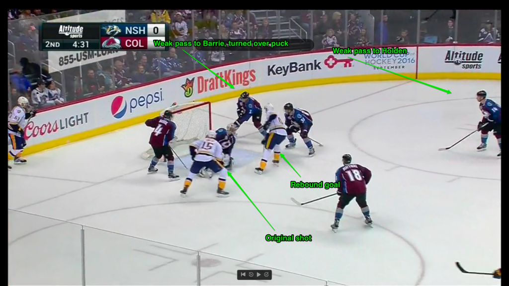 Two weak passes lead to a point blank shot and then rebound goal as 3 Avs players in punching distance watch the happenings.